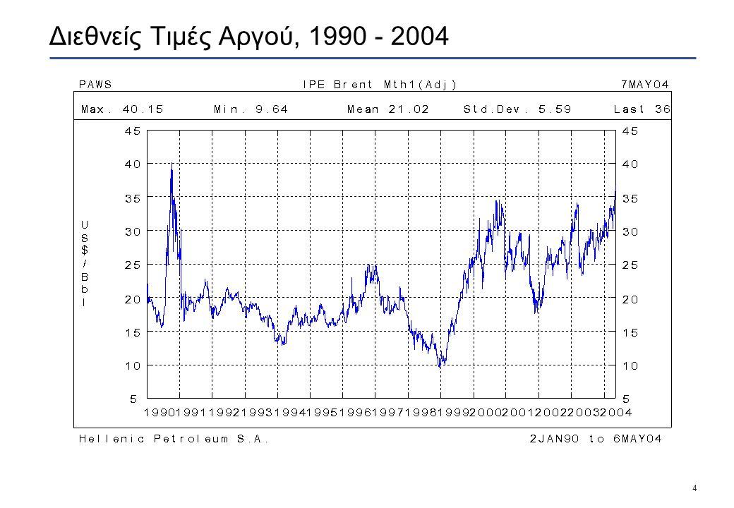4 Διεθνείς Τιμές Αργού, 1990 - 2004