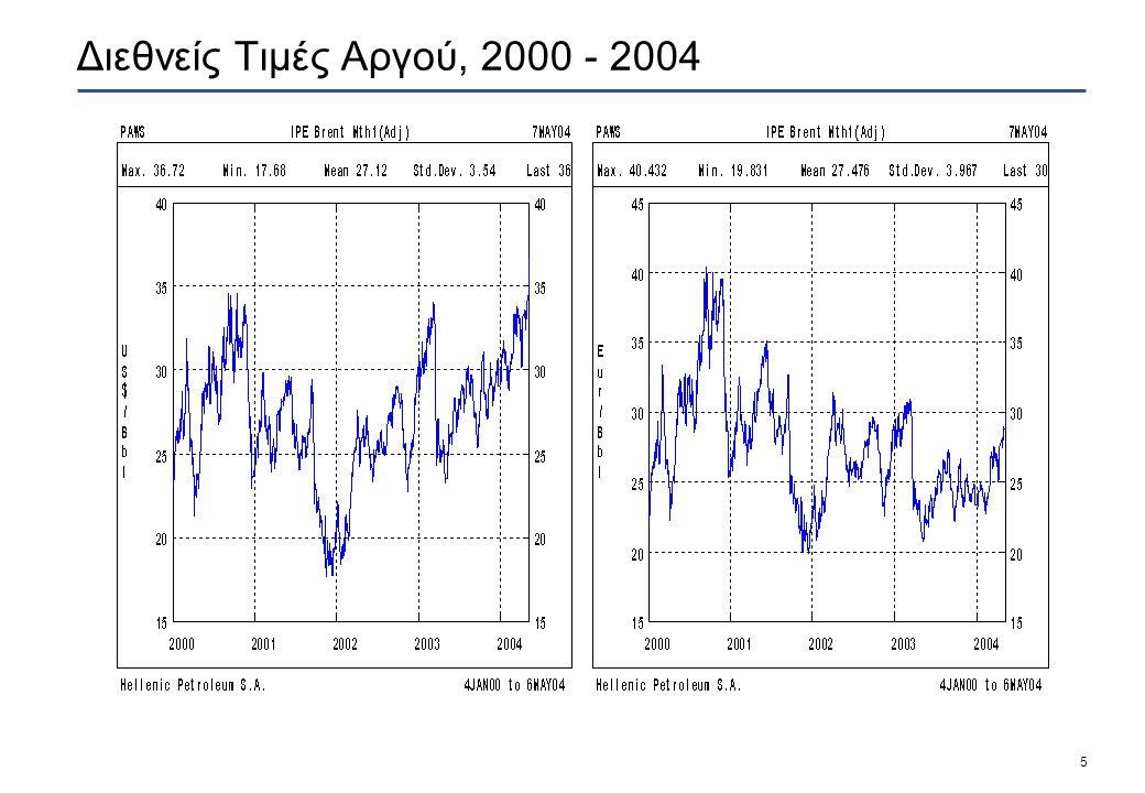 5 Διεθνείς Τιμές Αργού, 2000 - 2004