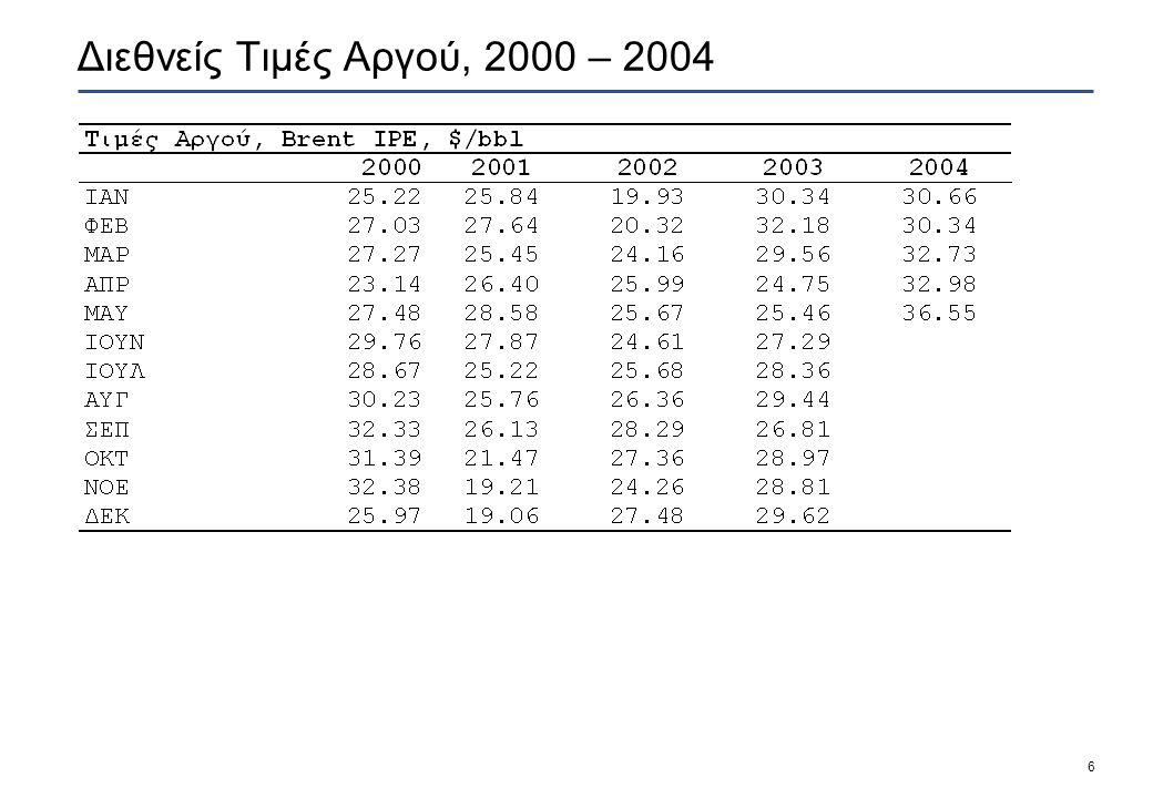 7 Παράγοντες που επηρεάζουν τις διεθνείς τιμές προϊόντων  Οι παράγοντες που έχουν οδηγήσει σε ανοδική πορεία τις τιμές από τις αρχές του 2004, αλλά κυρίως από τις αρχές Απριλίου είναι: — Η αυξημένη ζήτηση βενζίνης νέων βελτιωμένων προδιαγραφών για τις ΗΠΑ που οδήγησε σε προβλήματα εφοδιασμού της αγοράς της λόγω της ανάγκης διαχείρισης περισσότερων ποιοτήτων βενζίνης και οριακής επάρκειας δυναμικότητας διύλισης στις ΗΠΑ.