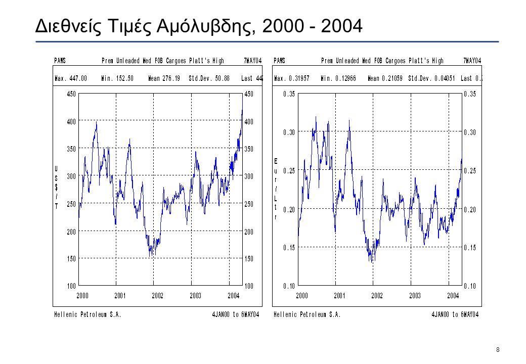 8 Διεθνείς Τιμές Αμόλυβδης, 2000 - 2004