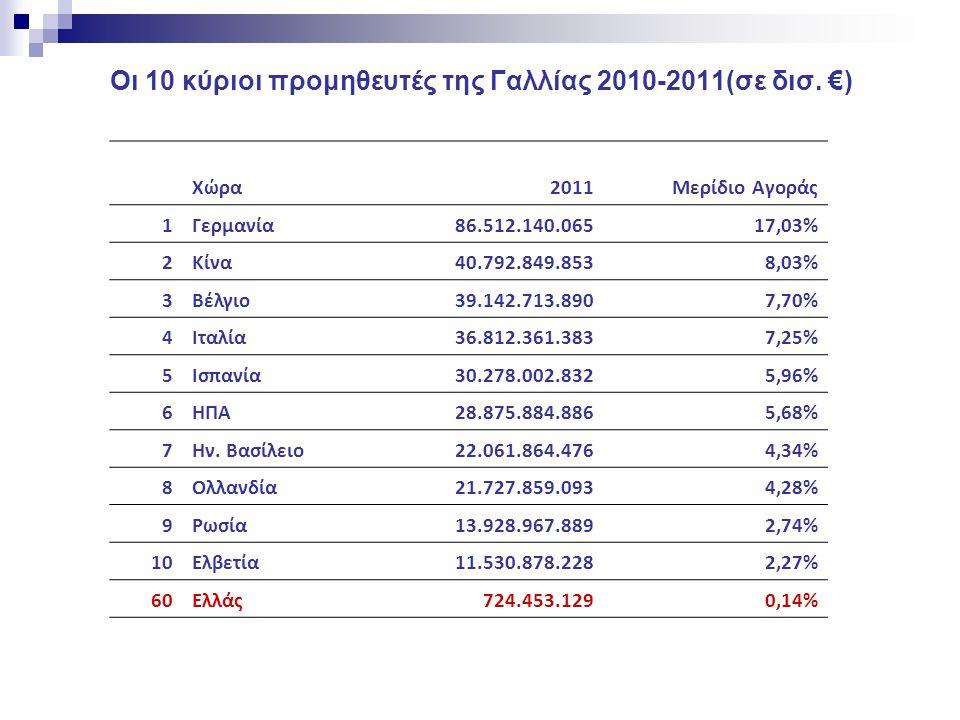 Διμερές εμπόριο Ελλάδος - Γαλλίας  Ο 8 ος πελάτης των ελληνικών προϊόντων  Ο 4 ος προμηθευτής  Διμερές εμπόριο ελλειμματικό από πλευράς Ελλάδος  Από τους σημαντικότερους επενδυτές στην Ελλάδα την τελευταία 10ετια