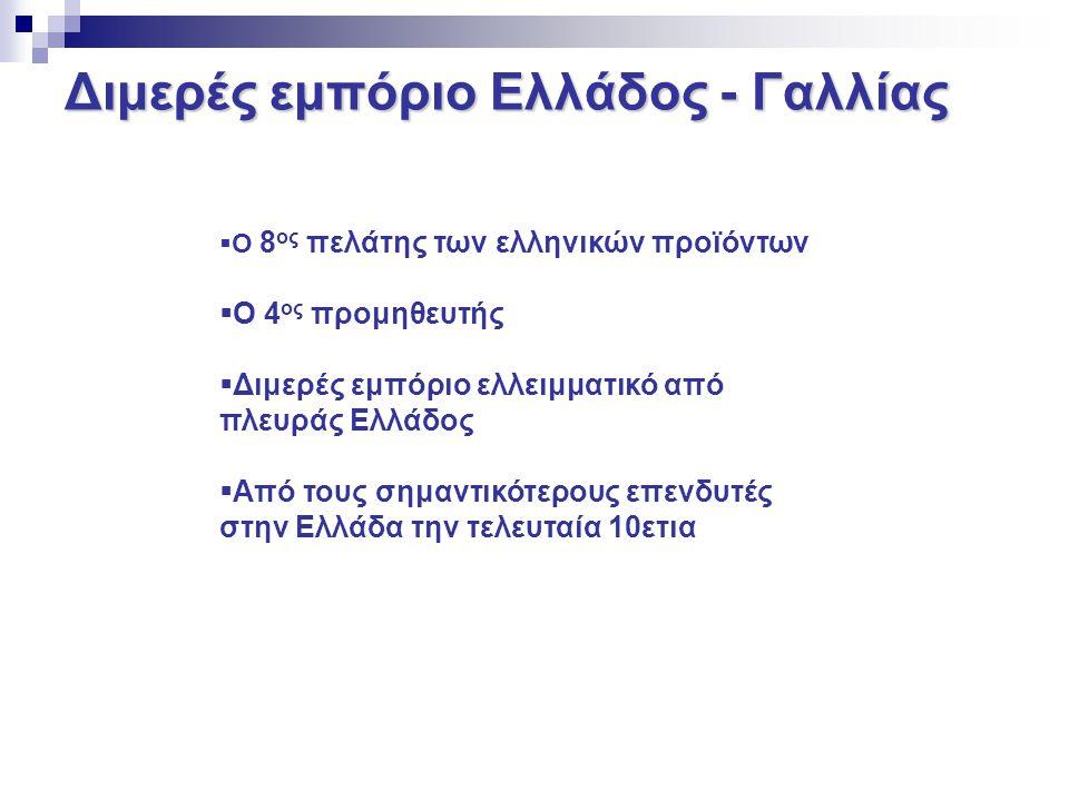 Διμερές εμπόριο Ελλάδος - Γαλλίας Εμπορικό Ισοζύγιο (εκατ.