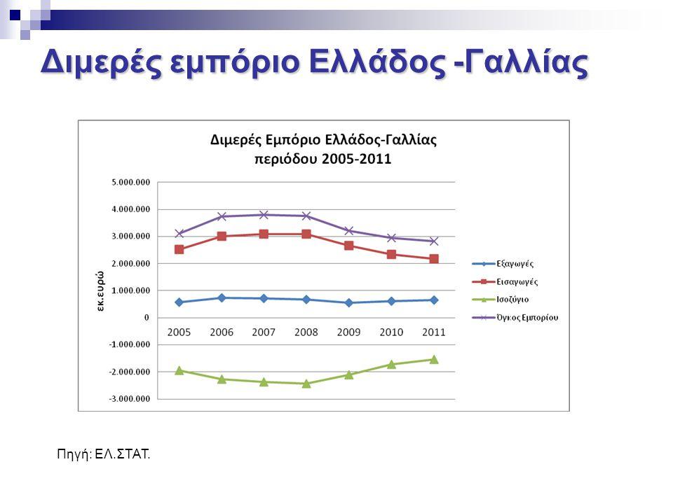 Ελληνικές εξαγωγές ανά κατηγορία ΚΑΤΗΓΟΡΙΑ ΠΡΟΙΟΝΤΩΝ20112012 % επί συνόλου 1Φαρμακευτικά Προϊόντα59.082.96776.271.48112,3% 2Αργίλιο και τεχνουργήματα αυτών76.989.86167.810.12811,0% 3Ιχθυηρά56.954.21253.124.4618,6% 4Πλαστικές ύλες45.174.09650.747.8068,2% 5Χαλκός και τεχνουργήματα αυτών55.349.20048.746.4427,9% 6Παρασκευάσματα λαχανικών καρπών φρούτων36.796.80641.328.3956,7% 7Τεχνουργήματα από Χυτοσίδηρο, σίδηρο38.299.52426.395.6174,3% 8Μηχανές Συσκευές και ηλεκτρικά υλικά12.404.82318.984.5153,1% 9Ενδύματα26.327.48916.526.0532,7% 10Λέβητες, Μηχανές, Αντιδραστήρες14.118.85215.294.6422,5% 11Εμπιστευτικά Εφοδιασμοί Πλοίων22.694.57312.956.8732,1% 12Αλάτι, Θείο, Γύψος, Πέτρες9.277.35611.597.5281,9% 13Φρούτα10.724.18011.089.8121,8% 14Μεταλλεύματα, Σκουριές12.121.53110.734.4851,7% 15Αιθέρια έλαια8.426.3819.993.7611,6% Σύνολο631.010.252619.112.635100,0%
