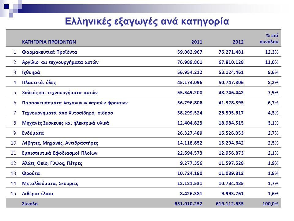 Τα 10 κύρια εξαγόμενα προϊόντα Περιγραφή προϊόντοςΑΞΙΑ ΕΥΡΩΠΟΣΟΤΗΤΑ ΣΕ ΚΙΛΑΠοσοστό επί συνόλου Φάρμακα συσκευασμένα για τη λιανική πώληση45.372.913781.2327,00% Σωλήνες χαλκού,36.531.0635.043.9405,60% Τσιπούρες Sparus aurata , νωπές ή διατηρημένες30.725.4785.671.8054,70% Συγκολλημένοι ελικοειδώς24.012.90222.341.7103,70% ΕΜΠΙΣΤΕΥΤΙΚΑ ΠΡΟΙΟΝΤΑ22.694.3614.786.1103,50% Βαμμένα, βερνικωμένα ή επενδυμένα με πλαστική ύλη21.878.9466.306.4073,40% Λαυράκια Dicentrarchus labrax , νωπά ή διατηρημένα20.290.4653.812.8133,10% Σωλήνες από καθαρισμένο χαλκό, περιελιγμένοι ή άλλοι17.737.5302.401.7272,70% Πλάκες, φύλλα, μεμβράνες, ταινίες και λουρίδες,11.959.3422.714.1591,80%