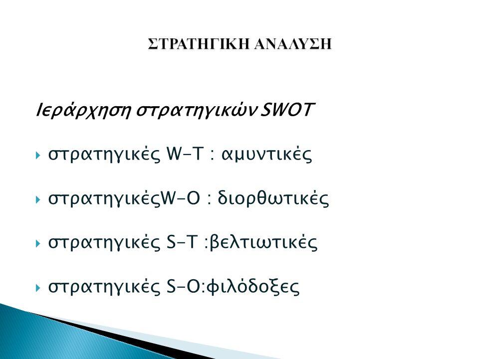 Ιεράρχηση στρατηγικών SWOT  στρατηγικές W-T : αμυντικές  στρατηγικέςW-O : διορθωτικές  στρατηγικές S-T :βελτιωτικές  στρατηγικές S-Ο:φιλόδοξες