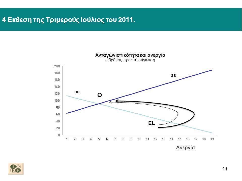 4 Εκθεση της Τριμερούς Ιούλιος του 2011. 11 EL Ανεργία