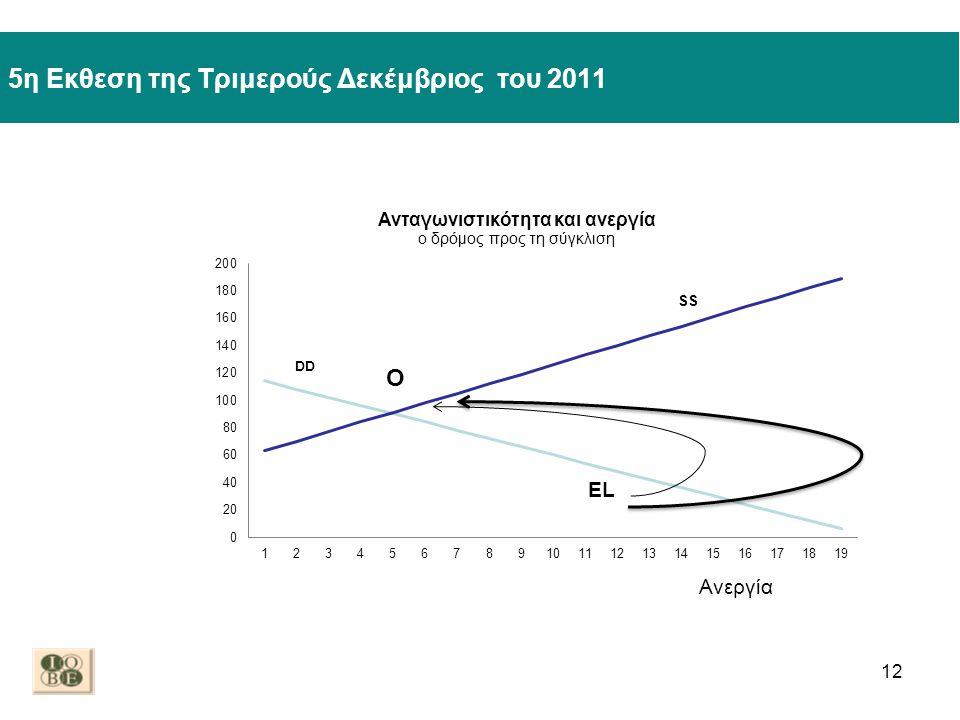 5η Εκθεση της Τριμερούς Δεκέμβριος του 2011 12 EL Ανεργία