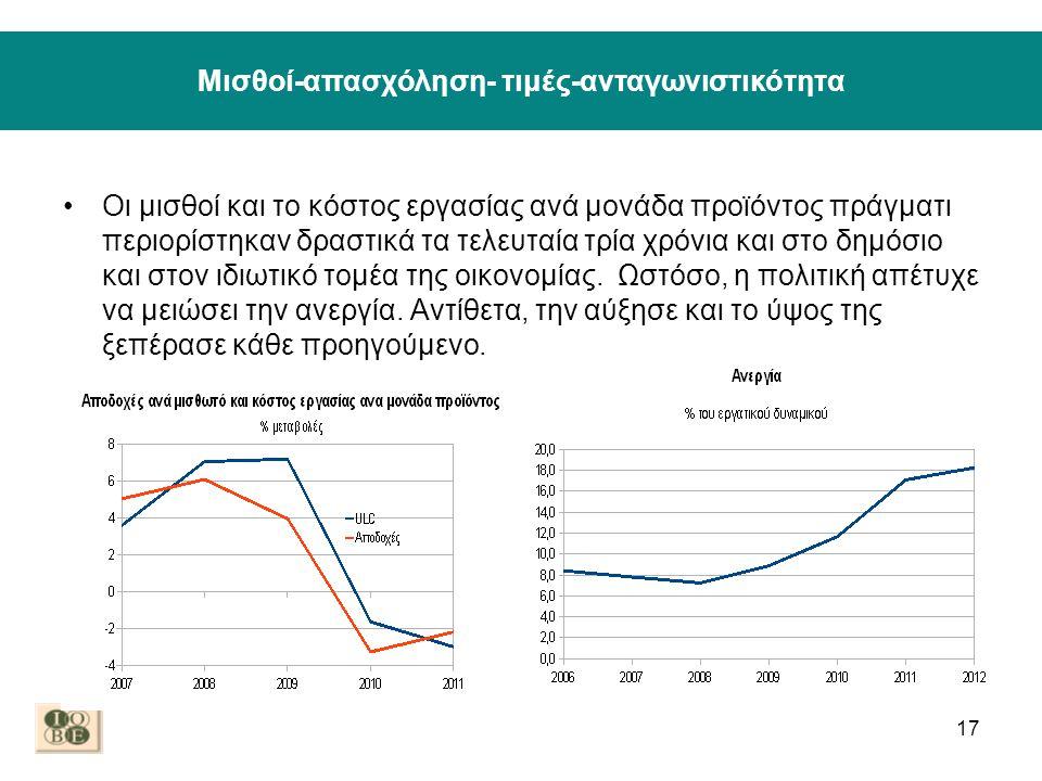 Μισθοί-απασχόληση- τιμές-ανταγωνιστικότητα •Οι μισθοί και το κόστος εργασίας ανά μονάδα προϊόντος πράγματι περιορίστηκαν δραστικά τα τελευταία τρία χρόνια και στο δημόσιο και στον ιδιωτικό τομέα της οικονομίας.