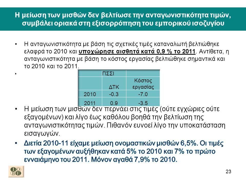 Η μείωση των μισθών δεν βελτίωσε την ανταγωνιστικότητα τιμών, συμβάλει οριακά στη εξισορρόπηση του εμπορικού ισοζυγίου 23
