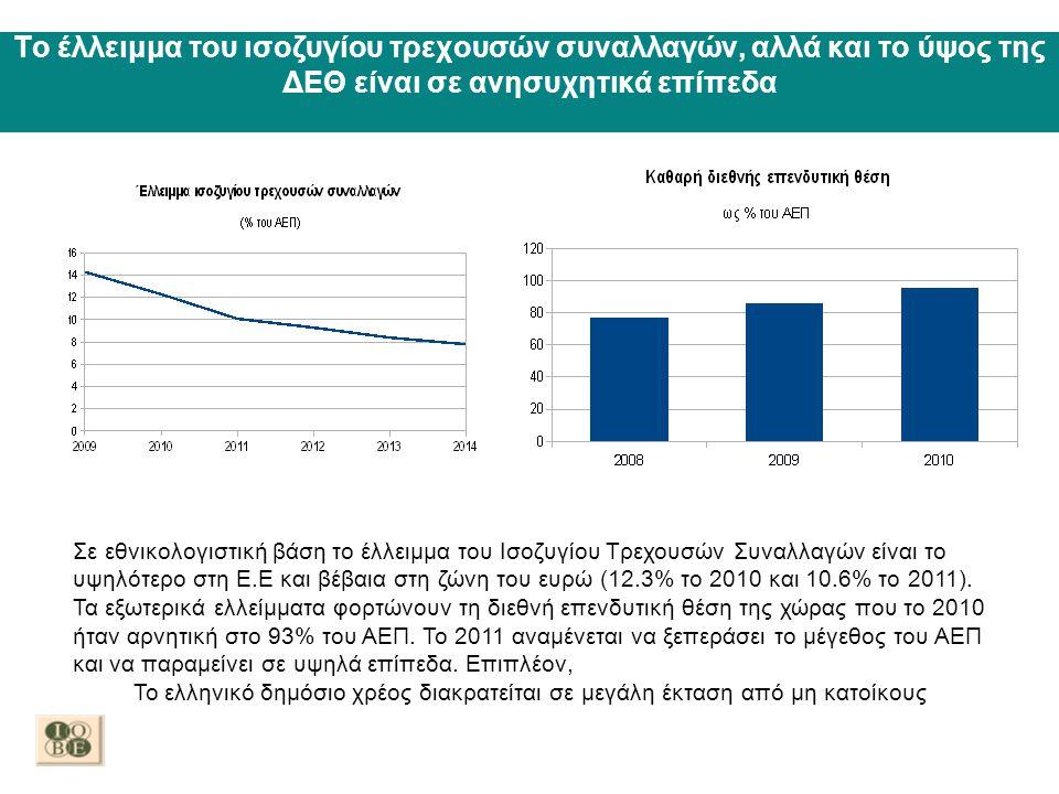Το έλλειμμα του ισοζυγίου τρεχουσών συναλλαγών, αλλά και το ύψος της ΔΕΘ είναι σε ανησυχητικά επίπεδα Σε εθνικολογιστική βάση το έλλειμμα του Ισοζυγίο