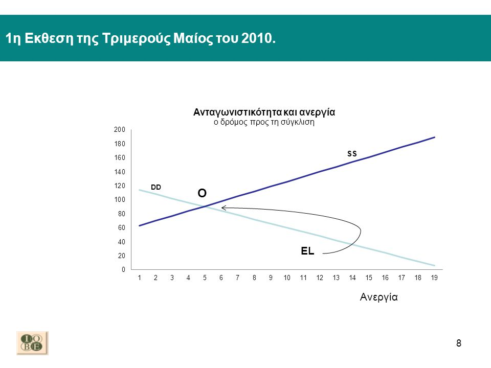 2η Εκθεση της Τριμερούς Δεκέμβριος του 2010 9 EL Ανεργία