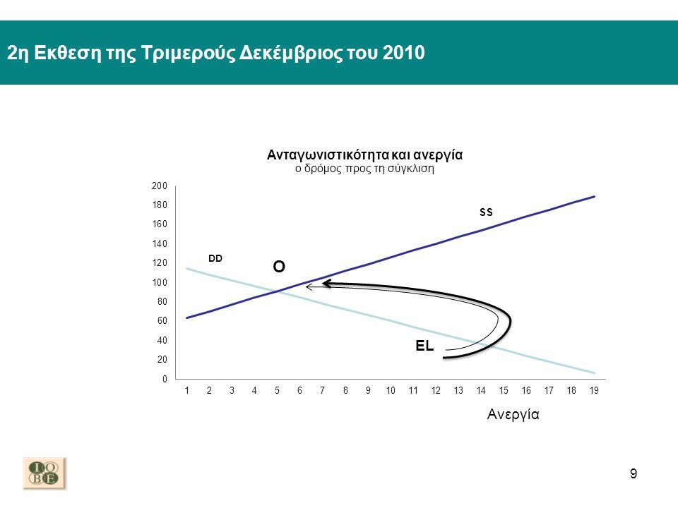 3η Εκθεση της Τριμερούς Μάρτιος του 2011 10 EL Ανεργία