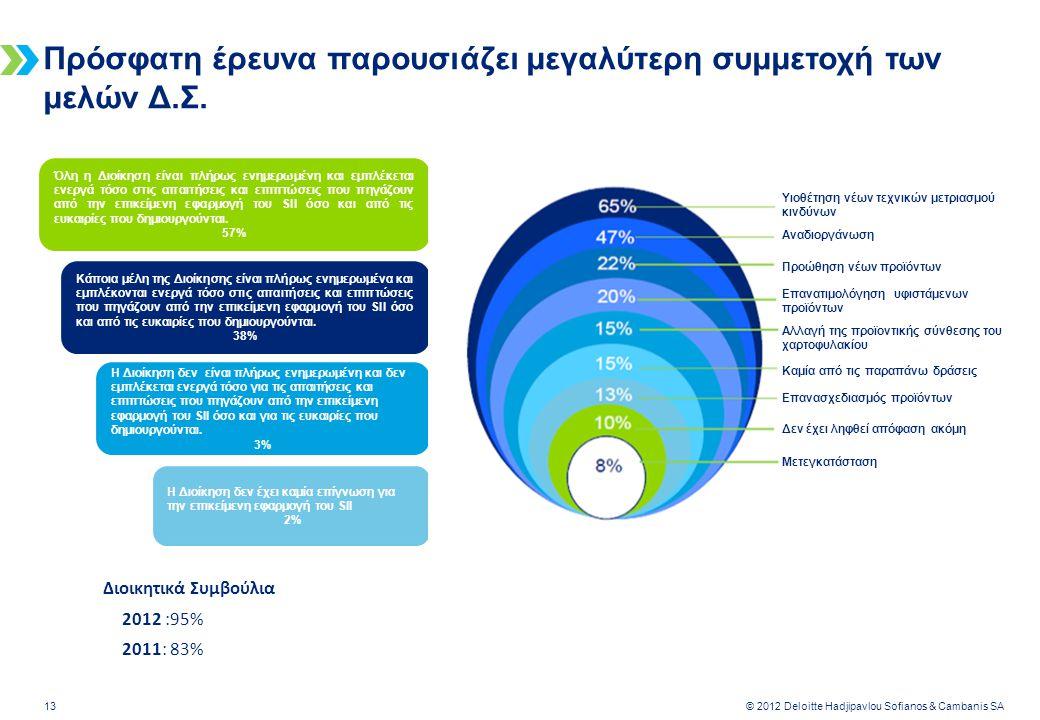 Deloitte-LBG UK screen 4:3 (19.05 cm x 25.40 cm) 13 © 2012 Deloitte Hadjipavlou Sofianos & Cambanis SA Πρόσφατη έρευνα παρουσιάζει μεγαλύτερη συμμετοχή των μελών Δ.Σ.