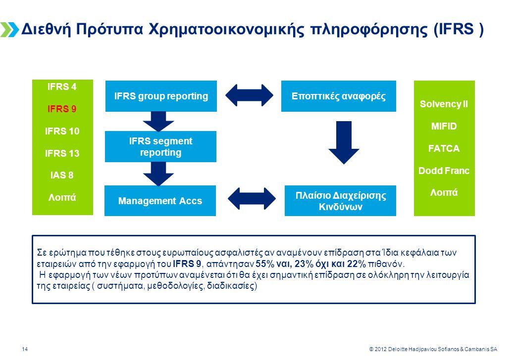 Deloitte-LBG UK screen 4:3 (19.05 cm x 25.40 cm) 14 © 2012 Deloitte Hadjipavlou Sofianos & Cambanis SA Διεθνή Πρότυπα Χρηματοοικονομικής πληροφόρησης (ΙFRS ) ΙFRS group reporting IFRS segment reporting Management Accs Εποπτικές αναφορές Πλαίσιο Διαχείρισης Κινδύνων Solvency II MIFID FATCA Dodd Franc Λοιπά IFRS 4 IFRS 9 IFRS 10 IFRS 13 IAS 8 Λοιπά Σε ερώτημα που τέθηκε στους ευρωπαίους ασφαλιστές αν αναμένουν επίδραση στα Ίδια κεφάλαια των εταιρειών από την εφαρμογή του IFRS 9, απάντησαν 55% ναι, 23% όχι και 22% πιθανόν.
