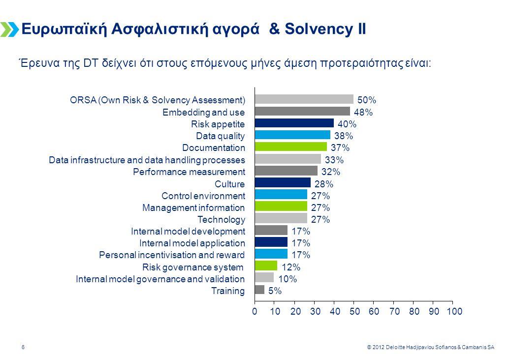Deloitte-LBG UK screen 4:3 (19.05 cm x 25.40 cm) 7 © 2012 Deloitte Hadjipavlou Sofianos & Cambanis SA Έρευνα της DT παρουσιάζει τα κυριότερα εμπόδια στην εφαρμογή SII και δεν αποφέρουν τις αναμενόμενες ωφέλειες Ευρωπαϊκή Ασφαλιστική αγορά & Solvency II % των επιχειρήσεων 36% 41% 43% 44% 46% 54% 65% 72% 82% 0%10%20%30%40%50%60%70%80% 90% Η προσαρμογή των μηχ/κων συστημάτων εκκρεμεί Περιορισμένη ενημέρωση των στελεχών Δεν υπάρχουν πλάνα για ανάπτυξη εργασιών Επέκταση του σκοπού / Αβεβαιότητα Υπό αμφισβήτηση οι τυχόν ωφέλειες Ανεπαρκή επένδυση κεφαλαίων Εξωπραγματικές προσδοκίες Ελλιπής παρακολούθηση έργου Aπροθυμία στελεχών για αλλαγές Έλλειψη προσόντων