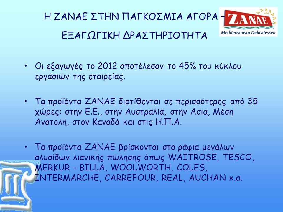 Η ΖΑΝΑΕ ΣΤΗΝ ΠΑΓΚΟΣΜΙΑ ΑΓΟΡΑ – ΕΞΑΓΩΓΙΚΗ ΔΡΑΣΤΗΡΙΟΤΗΤΑ •Οι εξαγωγές το 2012 αποτέλεσαν το 45% του κύκλου εργασιών της εταιρείας. •Τα προϊόντα ΖΑΝΑΕ δι