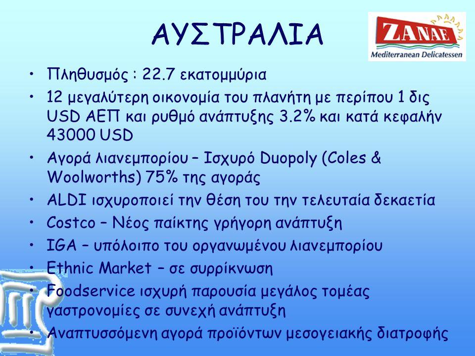 ΑΥΣΤΡΑΛΙΑ •Πληθυσμός : 22.7 εκατομμύρια •12 μεγαλύτερη οικονομία του πλανήτη με περίπου 1 δις USD ΑΕΠ και ρυθμό ανάπτυξης 3.2% και κατά κεφαλήν 43000 USD •Αγορά λιανεμπορίου – Ισχυρό Duopoly (Coles & Woolworths) 75% της αγοράς •ALDI ισχυροποιεί την θέση του την τελευταία δεκαετία •Costco – Νέος παίκτης γρήγορη ανάπτυξη •IGA – υπόλοιπο του οργανωμένου λιανεμπορίου •Ethnic Market – σε συρρίκνωση •Foodservice ισχυρή παρουσία μεγάλος τομέας γαστρονομίες σε συνεχή ανάπτυξη •Αναπτυσσόμενη αγορά προϊόντων μεσογειακής διατροφής
