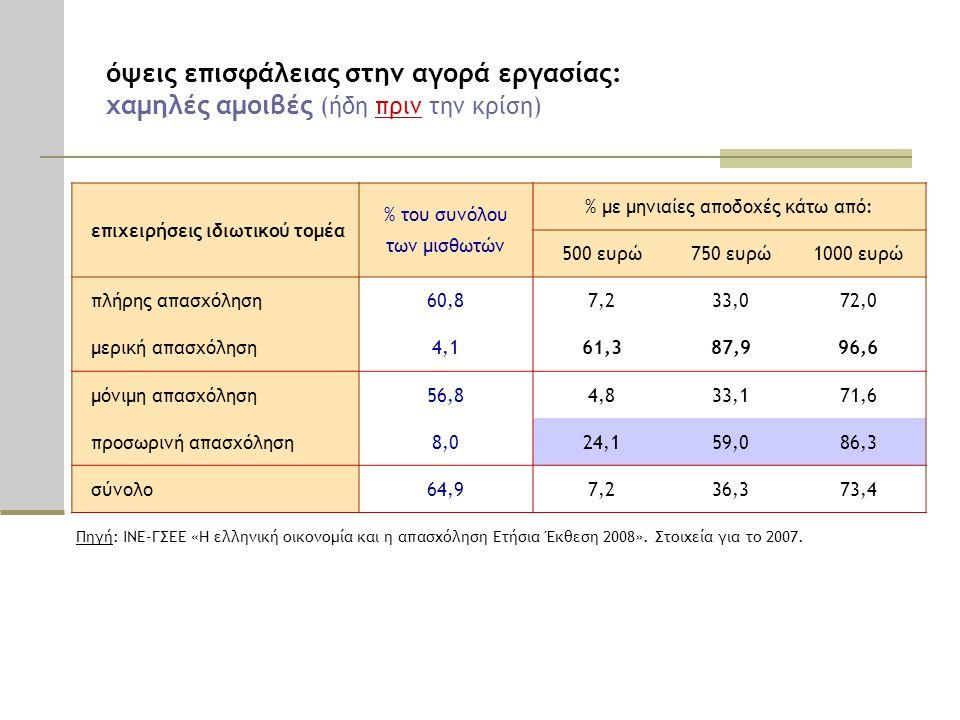 όψεις επισφάλειας στην αγορά εργασίας: χαμηλές αμοιβές (ήδη πριν την κρίση) επιχειρήσεις ιδιωτικού τομέα % του συνόλου των μισθωτών % με μηνιαίες αποδ
