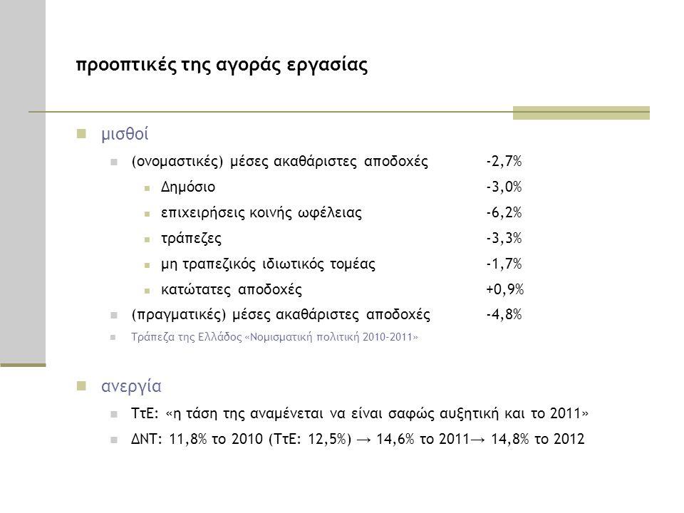 προοπτικές της αγοράς εργασίας  μισθοί  (ονομαστικές) μέσες ακαθάριστες αποδοχές -2,7%  Δημόσιο -3,0%  επιχειρήσεις κοινής ωφέλειας -6,2%  τράπεζ