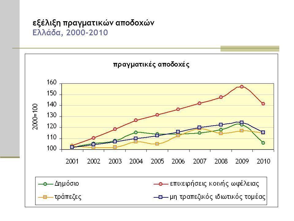 εξέλιξη πραγματικών αποδοχών Ελλάδα, 2000-2010