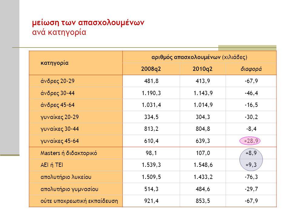 μείωση των απασχολουμένων ανά κατηγορία κατηγορία αριθμός απασχολουμένων (χιλιάδες) 2008q22010q2διαφορά άνδρες 20-29481,8413,9-67,9 άνδρες 30-441.190,