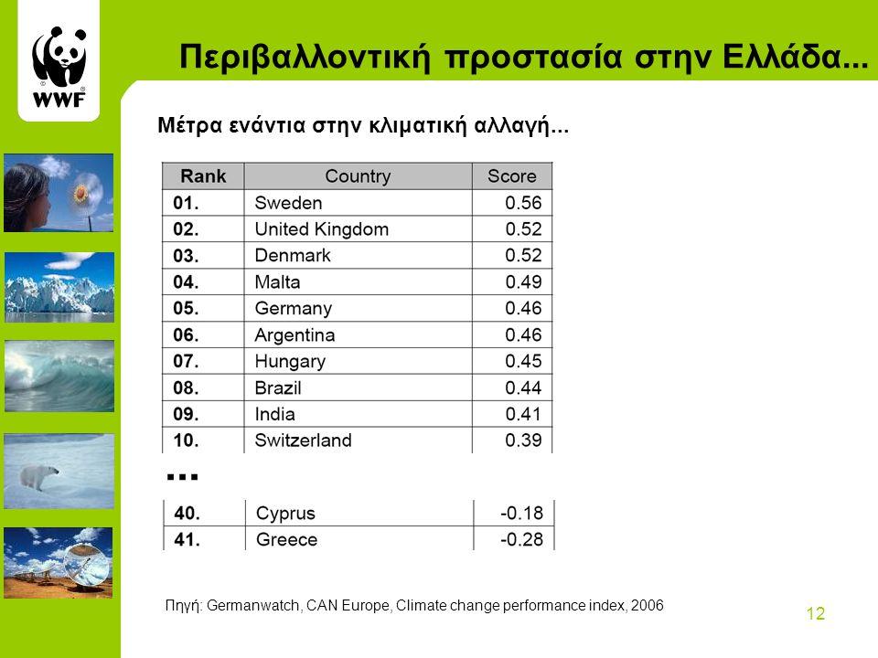12 Περιβαλλοντική προστασία στην Ελλάδα... Μέτρα ενάντια στην κλιματική αλλαγή......