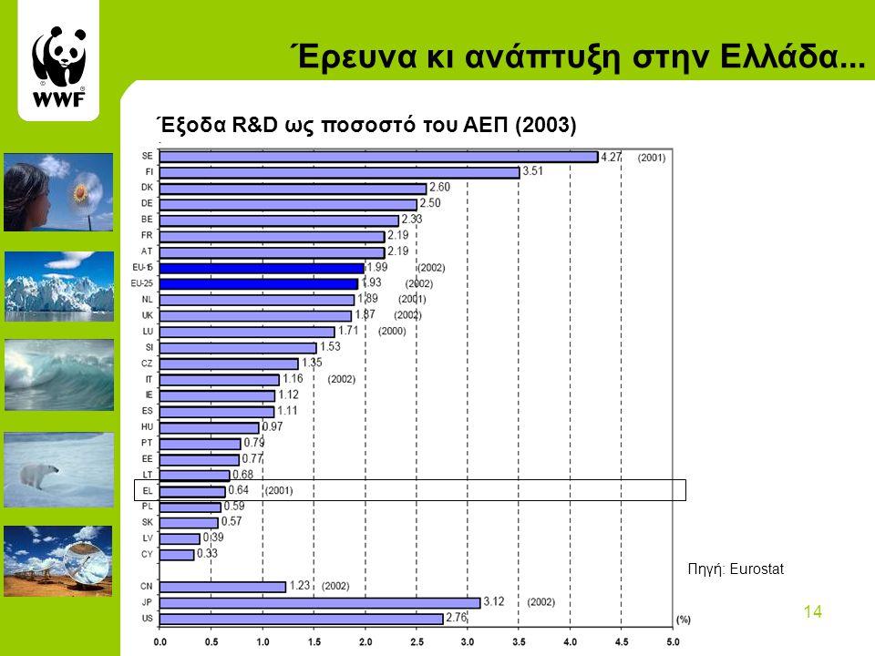 14 Έρευνα κι ανάπτυξη στην Ελλάδα... Έξοδα R&D ως ποσοστό του ΑΕΠ (2003) Πηγή: Eurostat