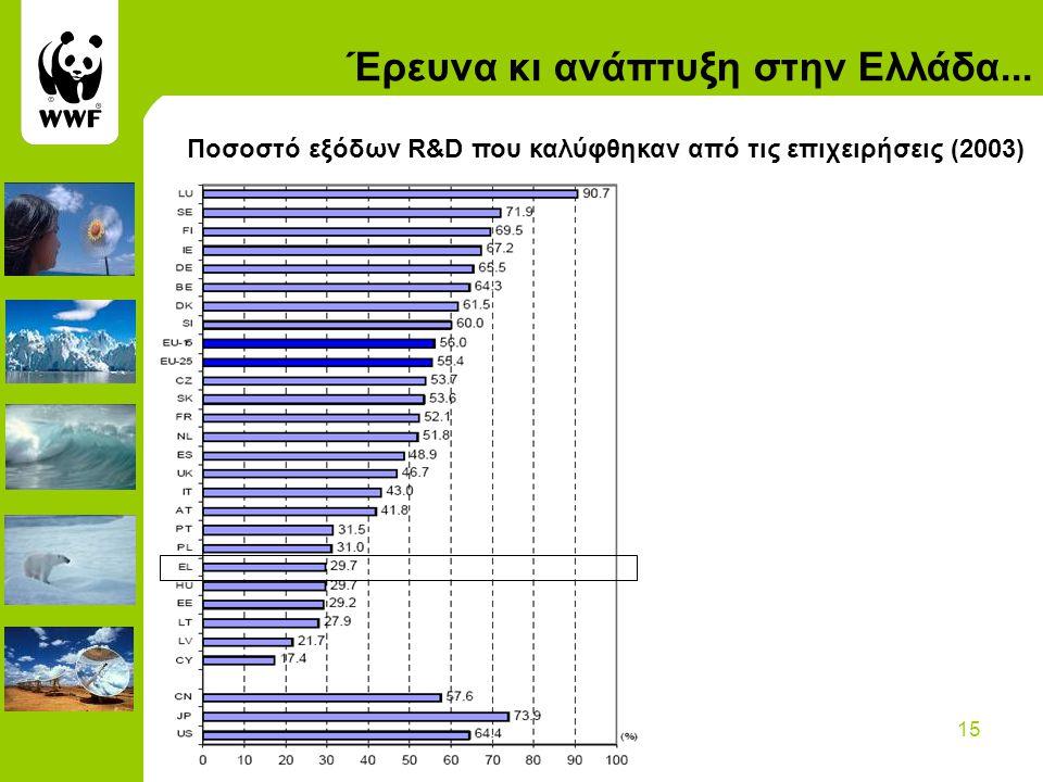 15 Έρευνα κι ανάπτυξη στην Ελλάδα... Ποσοστό εξόδων R&D που καλύφθηκαν από τις επιχειρήσεις (2003)