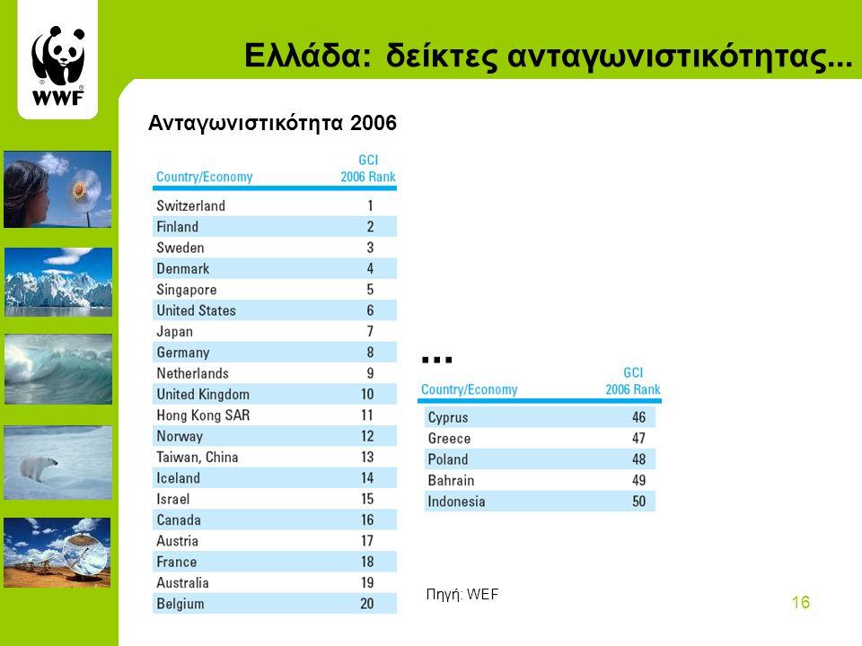 16 Ελλάδα: δείκτες ανταγωνιστικότητας... Ανταγωνιστικότητα 2006... Πηγή: WEF
