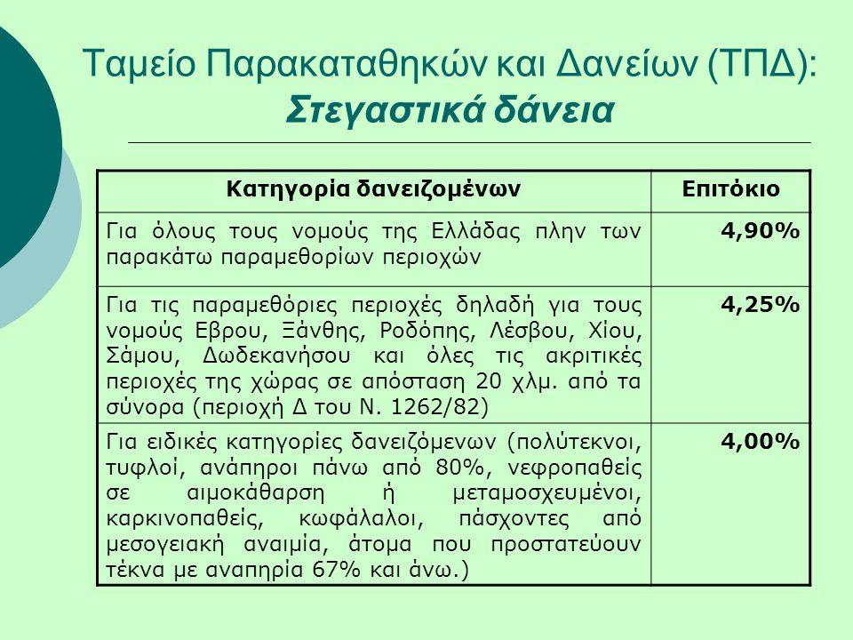 Ταμείο Παρακαταθηκών και Δανείων (ΤΠΔ): Στεγαστικά δάνεια Κατηγορία δανειζομένωνΕπιτόκιο Για όλους τους νομούς της Ελλάδας πλην των παρακάτω παραμεθορίων περιοχών 4,90% Για τις παραμεθόριες περιοχές δηλαδή για τους νομούς Εβρου, Ξάνθης, Ροδόπης, Λέσβου, Χίου, Σάμου, Δωδεκανήσου και όλες τις ακριτικές περιοχές της χώρας σε απόσταση 20 χλμ.