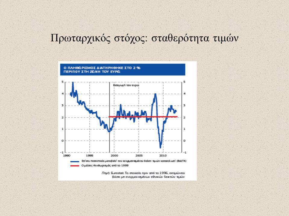 Πρωταρχικός στόχος: σταθερότητα τιμών