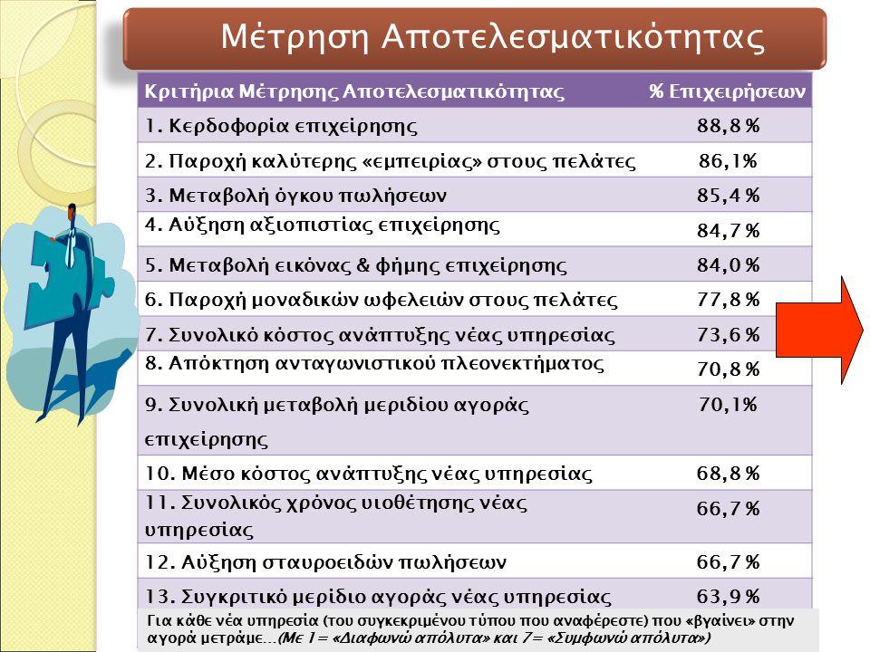 Κριτήρια Μέτρησης Αποτελεσματικότητας% Επιχειρήσεων 1.
