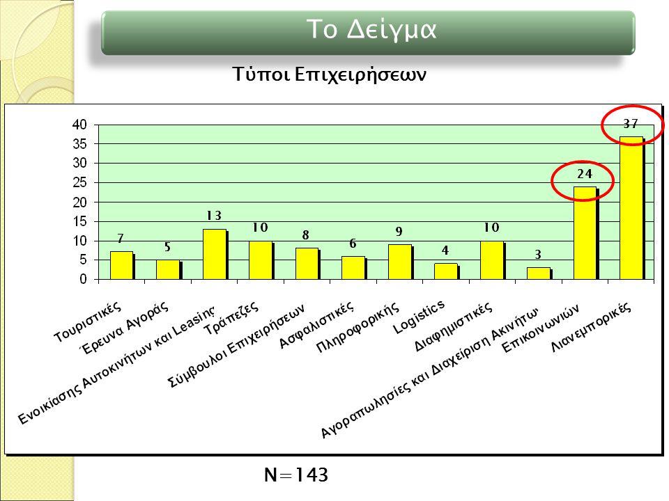 Το Δείγμα Ν=143 Τύποι Επιχειρήσεων