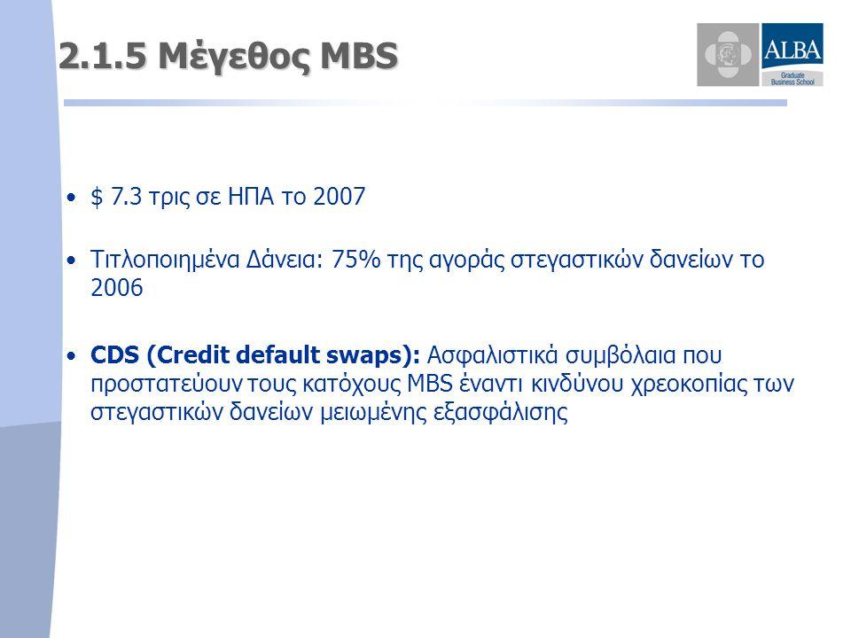 2.1.5 Μέγεθος MBS • •$ 7.3 τρις σε ΗΠΑ το 2007 • •Τιτλοποιημένα Δάνεια: 75% της αγοράς στεγαστικών δανείων το 2006 • •CDS (Credit default swaps): Ασφα