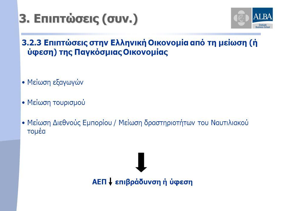 3. Επιπτώσεις (συν.) 3.2.3 Επιπτώσεις στην Ελληνική Οικονομία από τη μείωση (ή ύφεση) της Παγκόσμιας Οικονομίας • •Μείωση εξαγωγών • •Μείωση τουρισμού