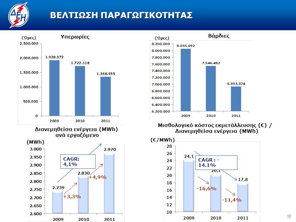 12 ΒΕΛΤΙΩΣΗ ΠΑΡΑΓΩΓΙΚΟΤΗΤΑΣ Υπερωρίες Βάρδιες (Ώρες) (MWh) CAGR: 4,1% +4,9% +3,3% (€/MWh) CAGR : - 14.1% -16,6% -11,4% Διανεμηθείσα ενέργεια (MWh) ανά εργαζόμενο Μισθολογικό κόστος εκμετάλλευσης (€) / Διανεμηθείσα ενέργεια (MWh)