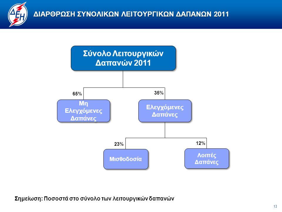 13 ΔΙΑΡΘΡΩΣΗ ΣΥΝΟΛΙΚΩΝ ΛΕΙΤΟΥΡΓΙΚΩΝ ΔΑΠΑΝΩΝ 2011 65% 35% Μη Ελεγχόμενες Δαπάνες 23% 12% Μισθοδοσία Λοιπές Δαπάνες Ελεγχόμενες Δαπάνες Σημείωση: Ποσοστά στο σύνολο των λειτουργικών δαπανών Σύνολο Λειτουργικών Δαπανών 2011