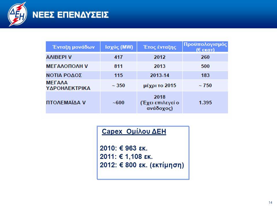 14 ΝΕΕΣ ΕΠΕΝΔΥΣΕΙΣ Capex Ομίλου ΔΕΗ 2010: € 963 εκ. 2011: € 1,108 εκ. 2012: € 800 εκ. (εκτίμηση)