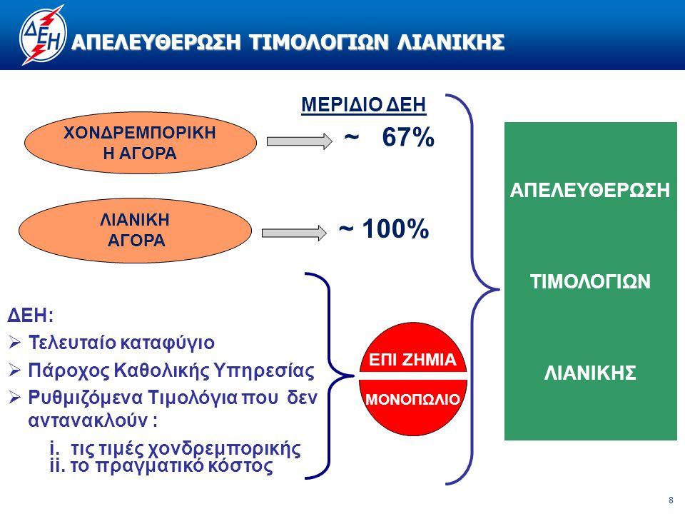 8 ΑΠΕΛΕΥΘΕΡΩΣΗ ΤΙΜΟΛΟΓΙΩΝ ΛΙΑΝΙΚΗΣ ΧΟΝΔΡΕΜΠΟΡΙΚH Η ΑΓΟΡΑ ΛΙΑΝΙΚΗ ΑΓΟΡΑ ~ 67% ~ 100% ΜΕΡΙΔΙΟ ΔΕΗ ΔΕΗ:  Τελευταίο καταφύγιο  Πάροχος Καθολικής Υπηρεσίας  Ρυθμιζόμενα Τιμολόγια που δεν αντανακλούν : i.