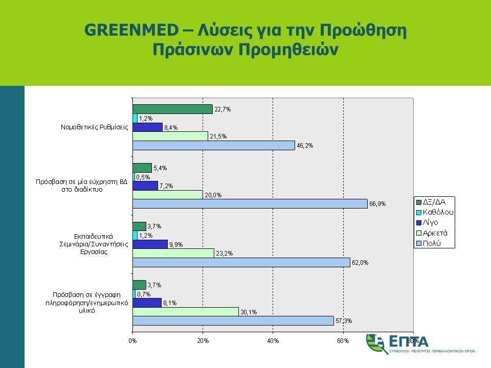 GREENMED – Λύσεις για την Προώθηση Πράσινων Προμηθειών