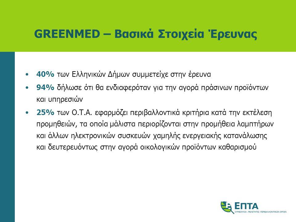 GREENMED – Βασικά Στοιχεία Έρευνας •40% των Ελληνικών Δήμων συμμετείχε στην έρευνα •94% δήλωσε ότι θα ενδιαφερόταν για την αγορά πράσινων προϊόντων και υπηρεσιών •25% των Ο.Τ.Α.