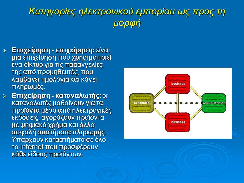 Κατηγορίες ηλεκτρονικού εμπορίου ως προς τη μορφή (συνέχεια)  Επιχείρηση - δημόσια διοίκηση: καλύπτει όλες τις συναλλαγές μεταξύ επιχειρήσεων και δημοσίων οργανισμών.