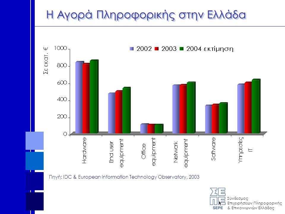 Σύνδεσμος Επιχειρήσεων Πληροφορικής & Επικοινωνιών Ελλάδας Πωλήσεις Λύσεων Πληροφορικής Πηγή: KANTOR, 2003 199819992000 2000 - 1999 % 1998 - 999 % Hardware1.0811.6332.32042,1%50,9% Ολοκληρωμένες Λύσεις28041053831,2%46,5% Κατά παραγγελία15625840958,5%64,7% Τυποποιημένο7411521487,0%55,2% ISP14285597,3%98,2% Σύνολο1.6062.4433.53644,7%52,1% Σε εκατ.