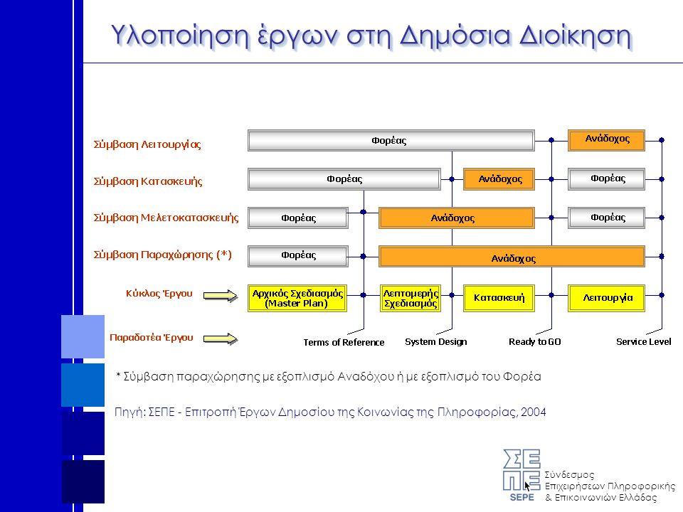 Σύνδεσμος Επιχειρήσεων Πληροφορικής & Επικοινωνιών Ελλάδας Υλοποίηση έργων στη Δημόσια Διοίκηση * Σύμβαση παραχώρησης με εξοπλισμό Αναδόχου ή με εξοπλισμό του Φορέα Πηγή: ΣΕΠΕ - Επιτροπή Έργων Δημοσίου της Κοινωνίας της Πληροφορίας, 2004
