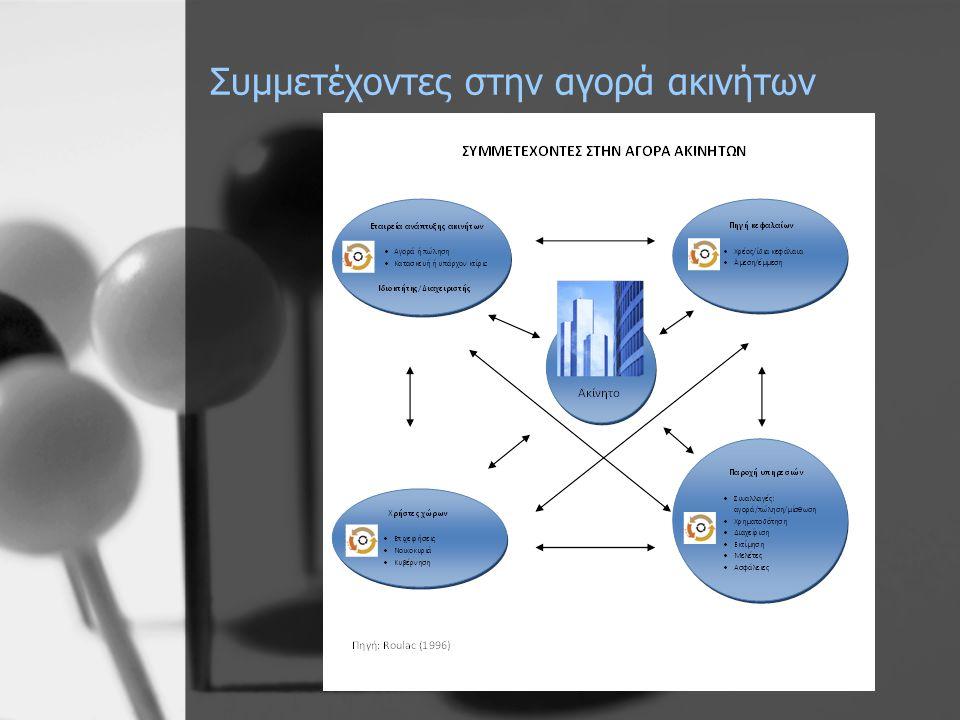 Σημαντικά θεματικά πεδία σε μεταπτυχιακό επίπεδο (Masters Degree in Real Estate) •Χρήσεις γης (πολεοδομικός και χωροταξικός σχεδιασμός) •Τεχνολογία (ARGUS, GIS) •Διαδικασία κατασκευής •Διαχείριση ακινήτων •Ανάπτυξη ακίνητης περιουσίας •Βασική λογιστική •Ιδιοκτησία εταιρικών ακινήτων •Αρχιτεκτονική/κατασκευή •Φορολογία Πηγή: Galuppo et.al.