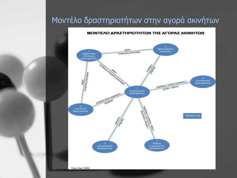 Μοντέλο δραστηριοτήτων στην αγορά ακινήτων