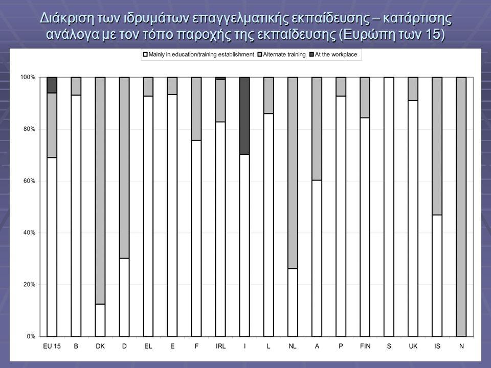 Ελληνική βιομηχανία: προς την οικονομία της γνώσης, ΤΕΕ, Αθήνα, 3-5 Ιουλίου 2006 Διάκριση των ιδρυμάτων επαγγελματικής εκπαίδευσης – κατάρτισης ανάλογα με τον τόπο παροχής της εκπαίδευσης (Ευρώπη των 15)
