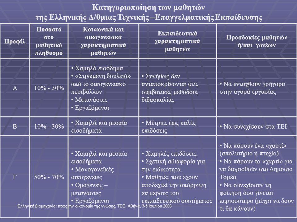 Ελληνική βιομηχανία: προς την οικονομία της γνώσης, ΤΕΕ, Αθήνα, 3-5 Ιουλίου 2006 Κατηγοριοποίηση των μαθητών της Ελληνικής Δ/θμιας Τεχνικής –Επαγγελματικής Εκπαίδευσης Προφίλ Ποσοστό στο μαθητικό πληθυσμό Κοινωνικά και οικογενειακά χαρακτηριστικά μαθητών Εκπαιδευτικά χαρακτηριστικά μαθητών Προσδοκίες μαθητών ή/και γονέων Α10% - 30% • Χαμηλό εισόδημα • «Στρωμένη δουλειά» από το οικογενειακό περιβάλλον • Μετανάστες • Εργαζόμενοι • Συνήθως δεν ανταποκρίνονται στις συμβατικές μεθόδους διδασκαλίας • Να ενταχθούν γρήγορα στην αγορά εργασίας Β10% - 30% • Χαμηλά και μεσαία εισοδήματα • Μέτριες έως καλές επιδόσεις • Να συνεχίσουν στα ΤΕΙ Γ50% - 70% • Χαμηλά και μεσαία εισοδήματα • Μονογονεϊκές οικογένειες • Ομογενείς – μετανάστες • Εργαζόμενοι • Χαμηλές επιδόσεις.