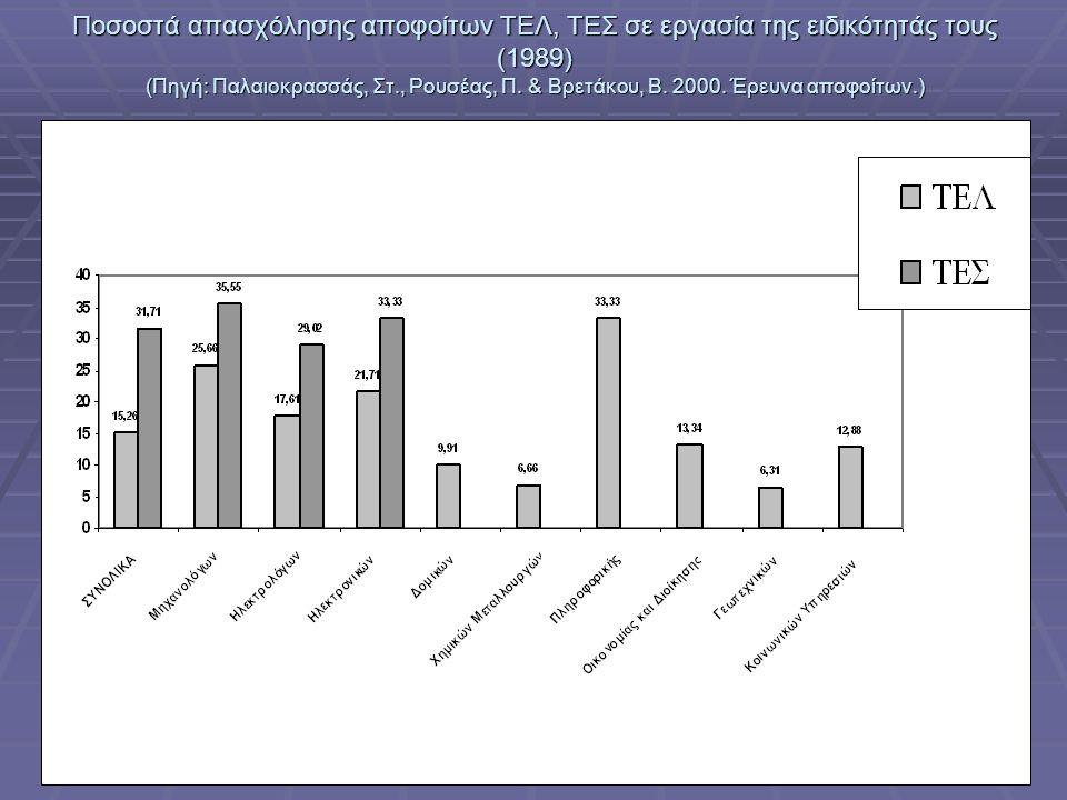 Ελληνική βιομηχανία: προς την οικονομία της γνώσης, ΤΕΕ, Αθήνα, 3-5 Ιουλίου 2006 Ποσοστά απασχόλησης αποφοίτων ΤΕΛ, ΤΕΣ σε εργασία της ειδικότητάς τους (1989) (Πηγή: Παλαιοκρασσάς, Στ., Ρουσέας, Π.