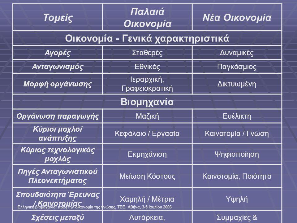 Ελληνική βιομηχανία: προς την οικονομία της γνώσης, ΤΕΕ, Αθήνα, 3-5 Ιουλίου 2006 Τομείς Παλαιά Οικονομία Νέα Οικονομία Οικονομία - Γενικά χαρακτηριστικά ΑγορέςΣταθερέςΔυναμικές ΑνταγωνισμόςΕθνικόςΠαγκόσμιος Μορφή οργάνωσης Ιεραρχική, Γραφειοκρατική Δικτυωμένη Βιομηχανία Οργάνωση παραγωγήςΜαζικήΕυέλικτη Κύριοι μοχλοί ανάπτυξης Κεφάλαιο / ΕργασίαΚαινοτομία / Γνώση Κύριος τεχνολογικός μοχλός ΕκμηχάνισηΨηφιοποίηση Πηγές Ανταγωνιστικού Πλεονεκτήματος Μείωση ΚόστουςΚαινοτομία, Ποιότητα Σπουδαιότητα Έρευνας / Καινοτομίας Χαμηλή / ΜέτριαΥψηλή Σχέσεις μεταξύ επιχειρήσεων Αυτάρκεια, Αυτοδυναμία Συμμαχίες & Συνεργασίες